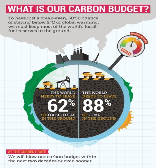 What is our carbon budget? To have just a break-even, 50:50 chence of staying below 2C of global warming, we must keep most of the world's fossil fuel reserves in the ground. The world need to leave 62% of fossil fuels in the ground. The world needs to leave 88% of coal in the ground. At the current rate We will blow our carbon budjet within the next two decades or even sooner