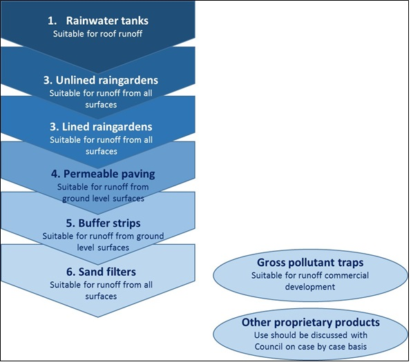 Water Sensitive Urban Design hierarchy of preferred treatments